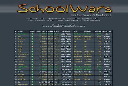Rangliste bei Schoolwars